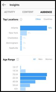 Location Insights on Instagram